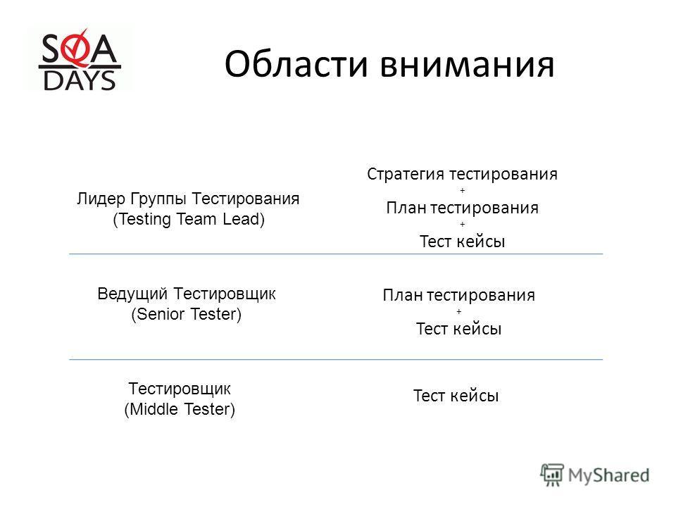 Области внимания Лидер Группы Тестирования (Testing Team Lead) Ведущий Тестировщик (Senior Tester) Тестировщик (Middle Tester) Стратегия тестирования + План тестирования + Тест кейсы План тестирования + Тест кейсы