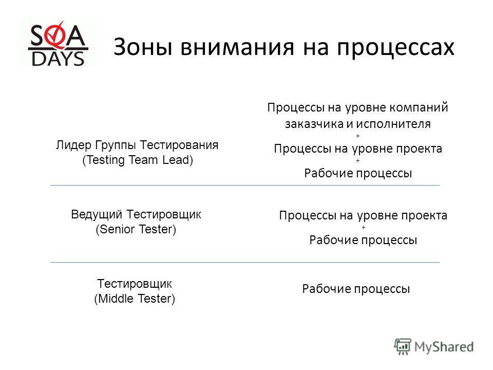 Зоны внимания на процессах Лидер Группы Тестирования (Testing Team Lead) Ведущий Тестировщик (Senior Tester) Тестировщик (Middle Tester) Процессы на уровне компаний заказчика и исполнителя + Процессы на уровне проекта + Рабочие процессы Процессы на у