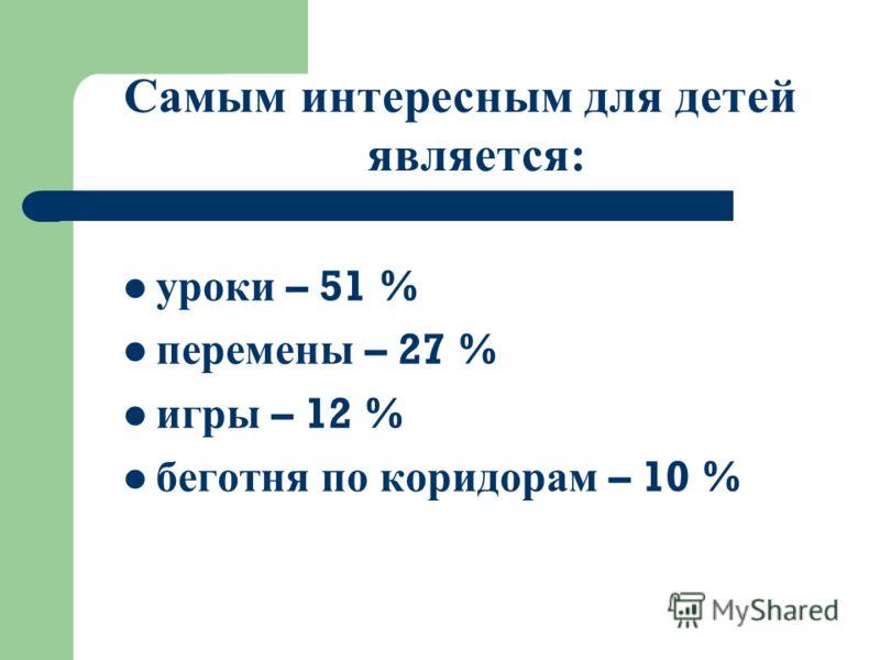 Самым интересным для детей является: уроки – 51 % перемены – 27 % игры – 12 % беготня по коридорам – 10 %