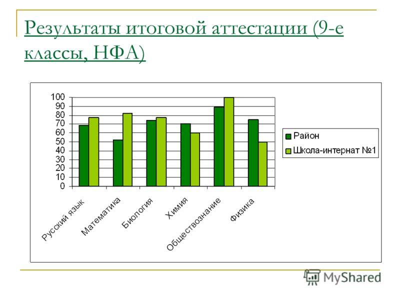 Результаты итоговой аттестации (9-е классы, НФА)