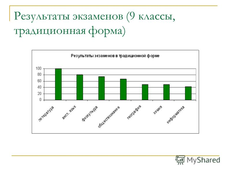 Результаты экзаменов (9 классы, традиционная форма)