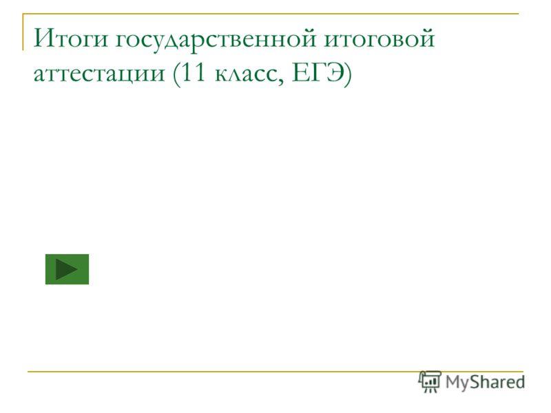 Итоги государственной итоговой аттестации (11 класс, ЕГЭ)