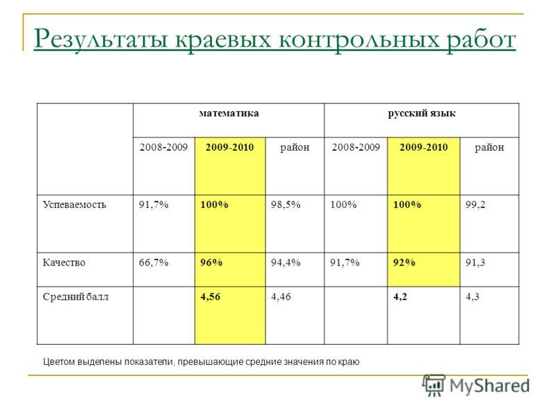 Результаты краевых контрольных работ математикарусский язык 2008-20092009-2010район2008-20092009-2010район Успеваемость91,7%100%98,5%100% 99,2 Качество66,7%96%94,4%91,7%92%91,3 Средний балл4,564,464,24,3 Цветом выделены показатели, превышающие средни