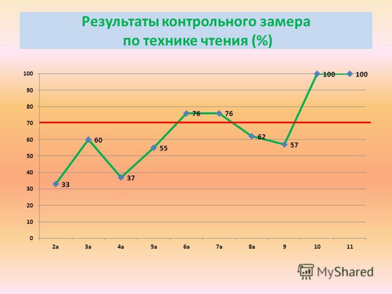 Результаты контрольного замера по технике чтения (%)