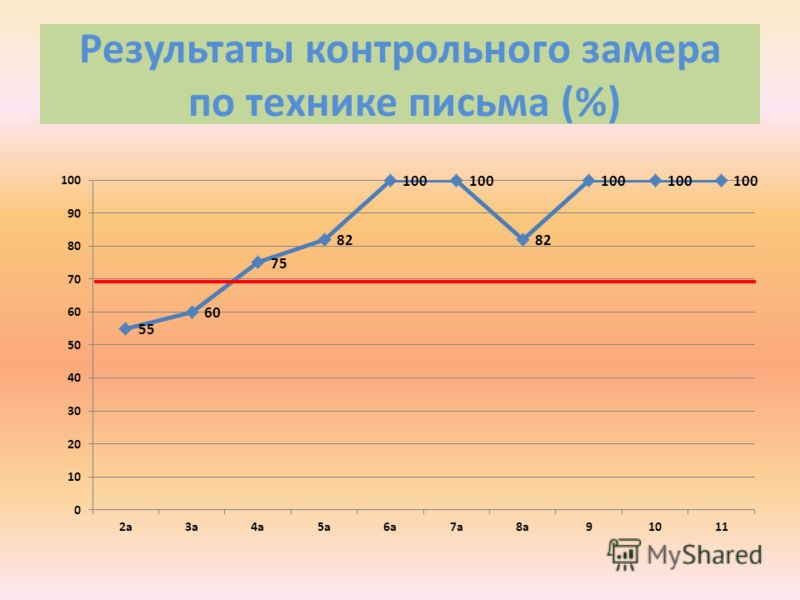 Результаты контрольного замера по технике письма (%)