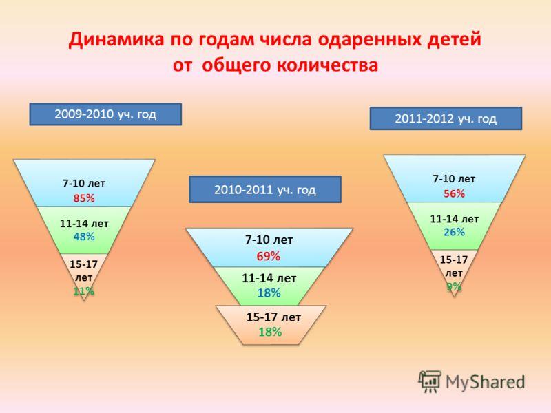 Динамика по годам числа одаренных детей от общего количества 7-10 лет 85% 11-14 лет 48% 15-17 лет 11% 7-10 лет 69% 11-14 лет 18% 15-17 лет 18% 2010-2011 уч. год 2009-2010 уч. год 7-10 лет 56% 11-14 лет 26% 15-17 лет 9% 2011-2012 уч. год