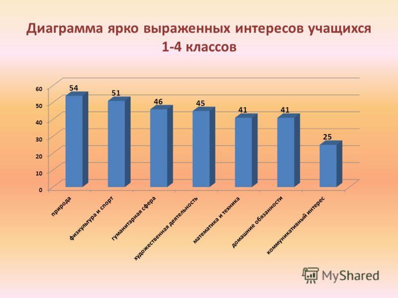 Диаграмма ярко выраженных интересов учащихся 1-4 классов