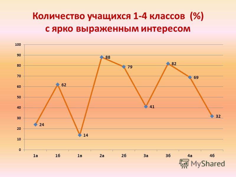 Количество учащихся 1-4 классов (%) с ярко выраженным интересом