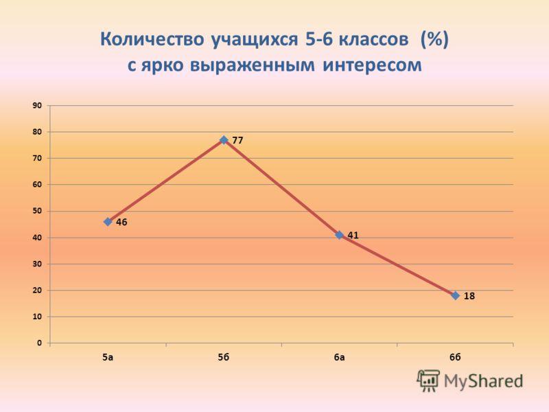 Количество учащихся 5-6 классов (%) с ярко выраженным интересом