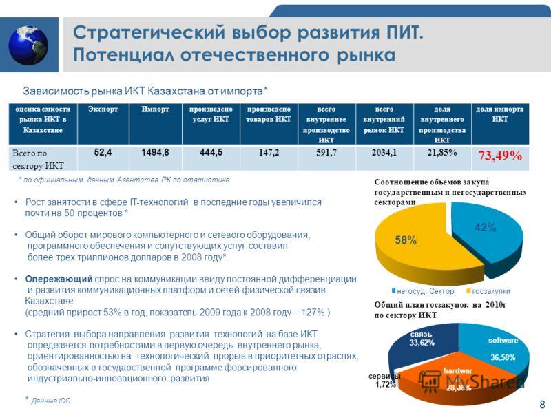 8 оценка емкости рынка ИКТ в Казахстане ЭкспортИмпорт произведено услуг ИКТ произведено товаров ИКТ всего внутреннее производство ИКТ всего внутренний рынок ИКТ доля внутреннего производства ИКТ доля импорта ИКТ Всего по сектору ИКТ 52,41494,8444,5 1