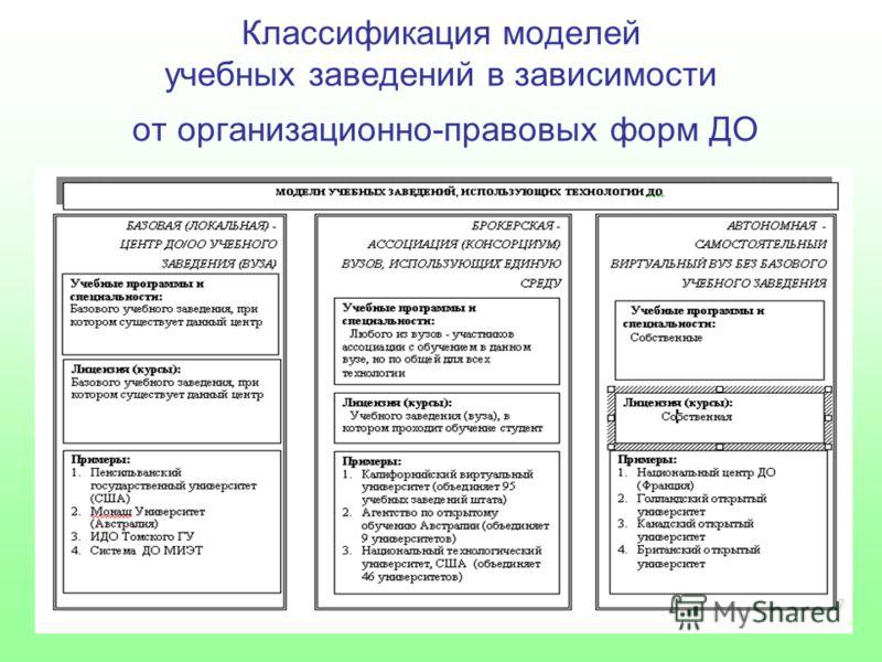 Классификация моделей учебных заведений в зависимости от организационно-правовых форм ДО