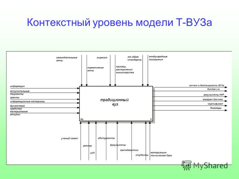 Контекстный уровень модели Т-ВУЗа