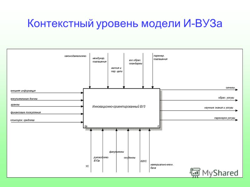 Контекстный уровень модели И-ВУЗа