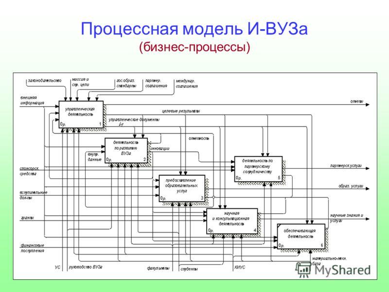 Процессная модель И-ВУЗа (бизнес-процессы)