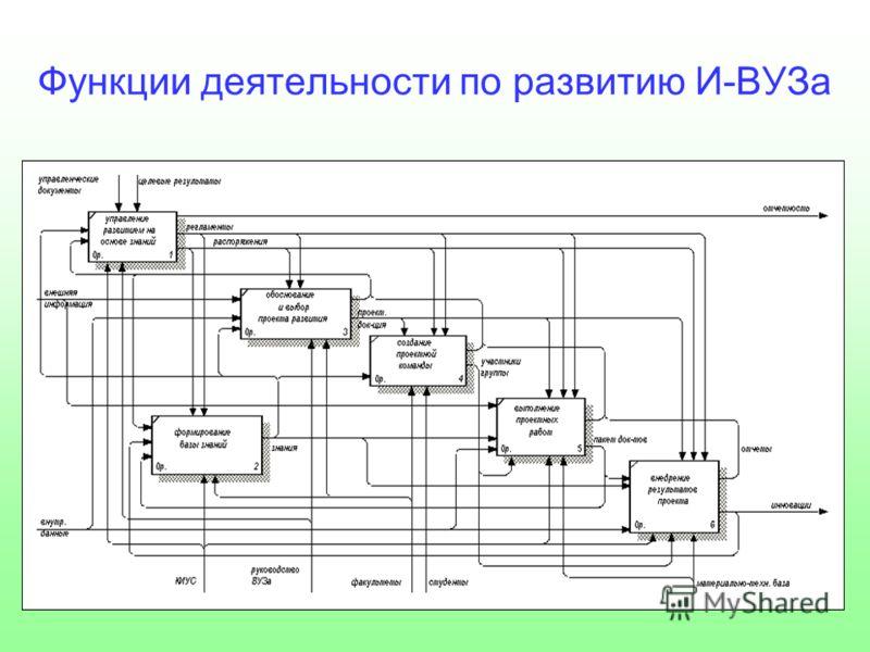 Функции деятельности по развитию И-ВУЗа