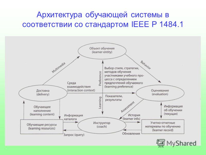 Архитектура обучающей системы в соответствии со стандартом IEEE P 1484.1