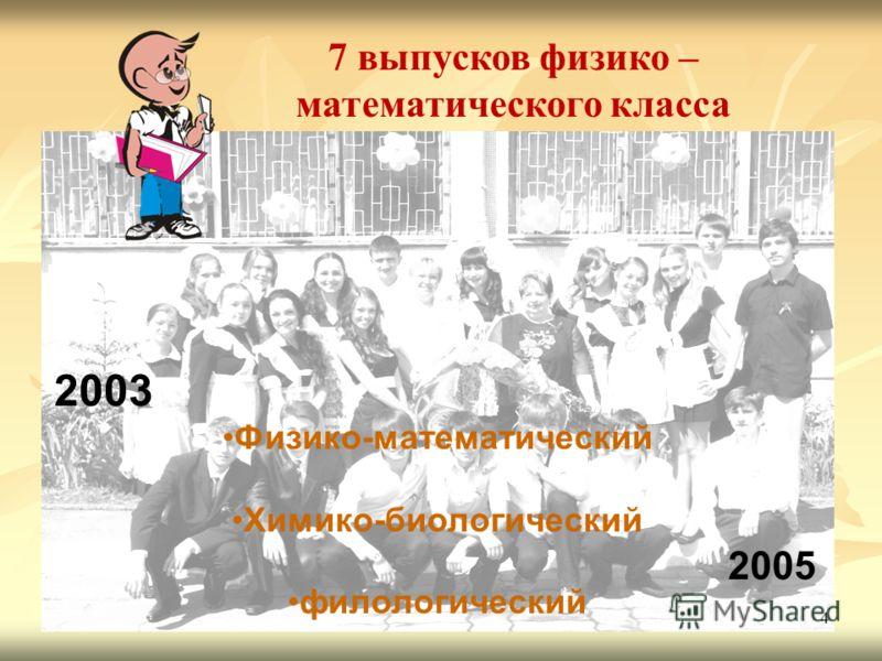 4 2003 Физико-математический Химико-биологический филологический 2005 7 выпусков физико – математического класса