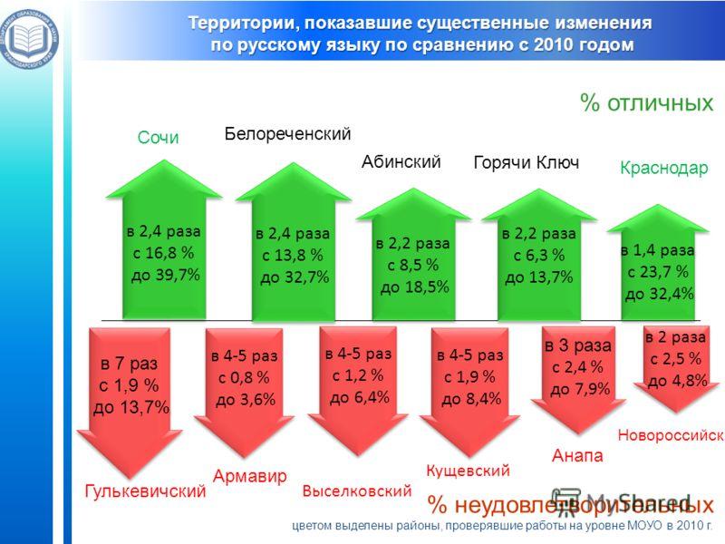 Краснодар % отличных в 2,4 раза с 16,8 % до 39,7% в 2,4 раза с 16,8 % до 39,7% в 1,4 раза с 23,7 % до 32,4% в 1,4 раза с 23,7 % до 32,4% Белореченский Новороссийск в 7 раз с 1,9 % до 13,7% в 7 раз с 1,9 % до 13,7% в 3 раза с 2,4 % до 7,9% в 3 раза с