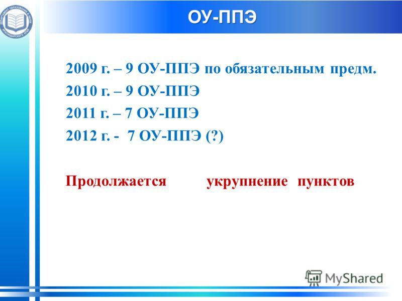 ОУ-ППЭ 2009 г. – 9 ОУ-ППЭ по обязательным предм. 2010 г. – 9 ОУ-ППЭ 2011 г. – 7 ОУ-ППЭ 2012 г. - 7 ОУ-ППЭ (?) Продолжаетсяукрупнение пунктов