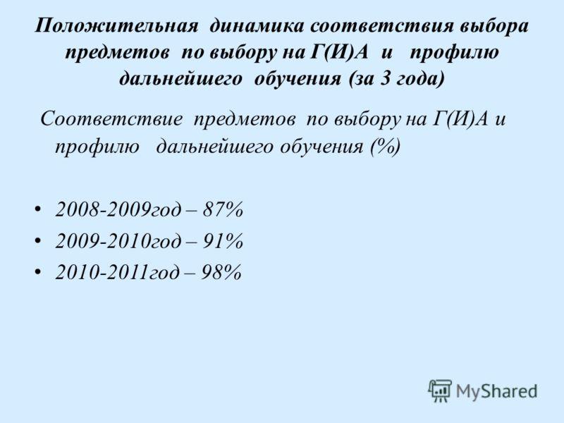 Положительная динамика соответствия выбора предметов по выбору на Г(И)А и профилю дальнейшего обучения (за 3 года) Соответствие предметов по выбору на Г(И)А и профилю дальнейшего обучения (%) 2008-2009год – 87% 2009-2010год – 91% 2010-2011год – 98%