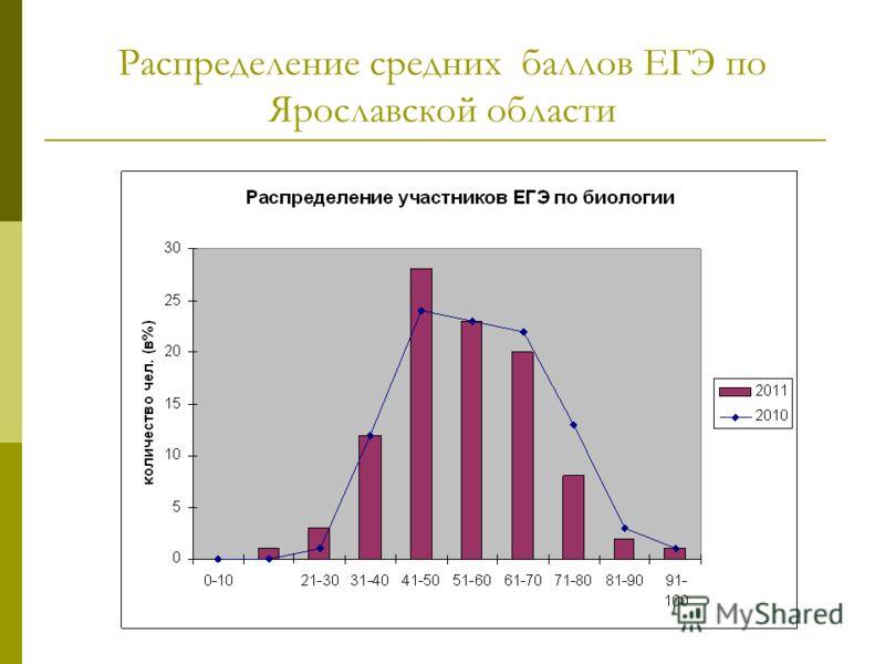 Распределение средних баллов ЕГЭ по Ярославской области