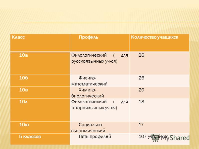 КлассПрофильКоличество учащихся 10аФилологический ( для русскоязычных уч-ся) 26 10бФизико- математический 26 10вХимико- биологический 20 10лФилологический ( для татароязычных уч-ся) 18 10юСоциально- экономический 17 5 классовПять профилей107 учащихся