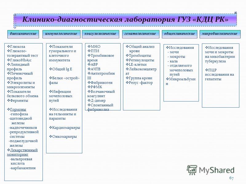 Клинико-диагностическая лаборатория ГУЗ «КДЦ РК» биохимическиеиммунологическиекоагулологическиегематологическиеобщеклиническиемикробиологические Глюкоза Глюкозо- толерантный тест ГликоHbA1c Липидный профиль Печеночный профиль Элекролиты и микроэлемен