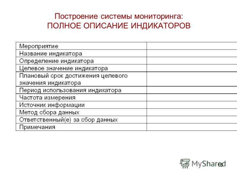 18 Построение системы мониторинга: ПОЛНОЕ ОПИСАНИЕ ИНДИКАТОРОВ