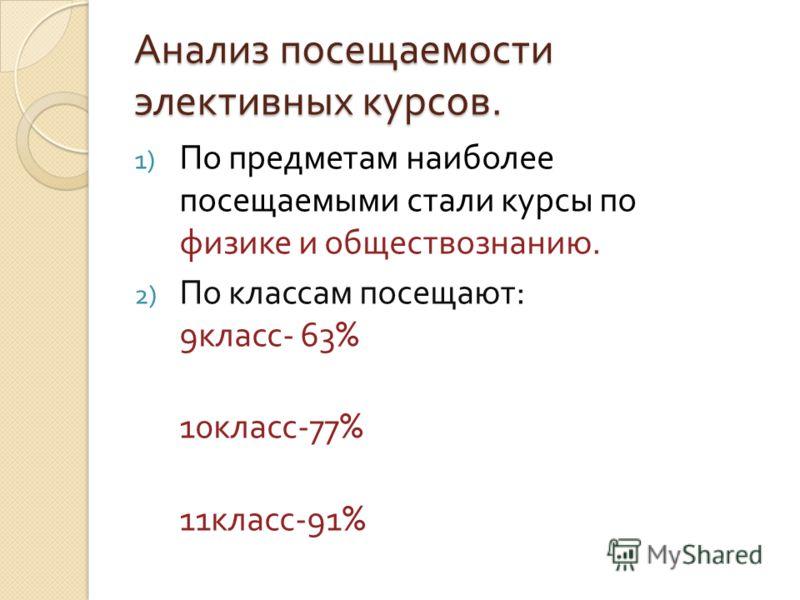 Анализ посещаемости элективных курсов. 1) По предметам наиболее посещаемыми стали курсы по физике и обществознанию. 2) По классам посещают : 9 класс - 63% 10 класс -77% 11 класс -91%