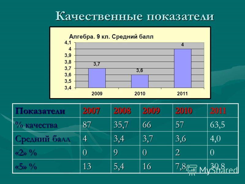 Качественные показатели Показатели20072008200920102011 % качества 8735,7665763,5 Средний балл 43,43,73,64,0 «2» % 09020 «5» % 135,4167,830,8