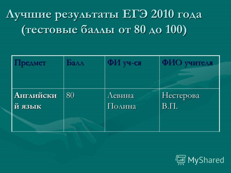 Лучшие результаты ЕГЭ 2010 года (тестовые баллы от 80 до 100) ПредметБалл ФИ уч-ся ФИО учителя Английски й язык 80 Левина Полина Нестерова В.П.