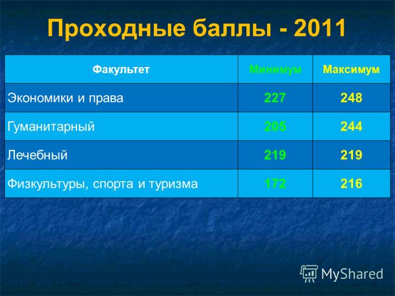 Проходные баллы - 2011 ФакультетМинимумМаксимум Экономики и права227248 Гуманитарный205244 Лечебный219 Физкультуры, спорта и туризма172216