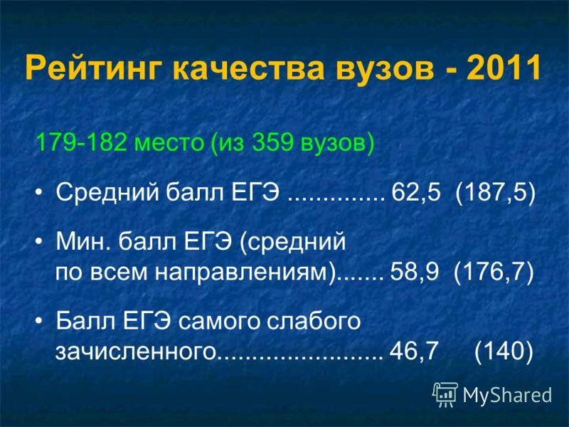 Рейтинг качества вузов - 2011 179-182 место (из 359 вузов) Средний балл ЕГЭ.............. 62,5 (187,5) Мин. балл ЕГЭ (средний по всем направлениям)....... 58,9 (176,7) Балл ЕГЭ самого слабого зачисленного........................ 46,7 (140)