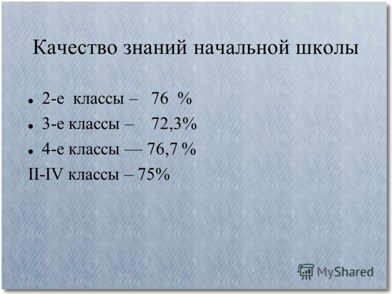 Качество знаний начальной школы 2-е классы – 76 % 3-е классы – 72,3% 4-е классы 76,7 % II-IV классы – 75%