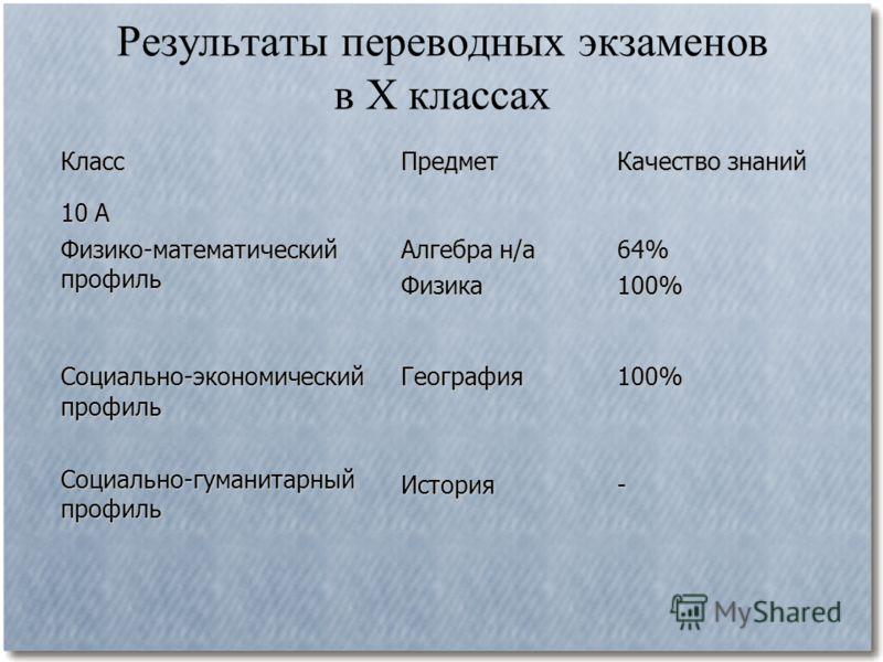Результаты переводных экзаменов в X классахКлассПредмет Качество знаний 10 А Физико-математический профиль Алгебра н/а Физика64%100% Социально-экономический профиль Социально-гуманитарный профиль ГеографияИстория100%-