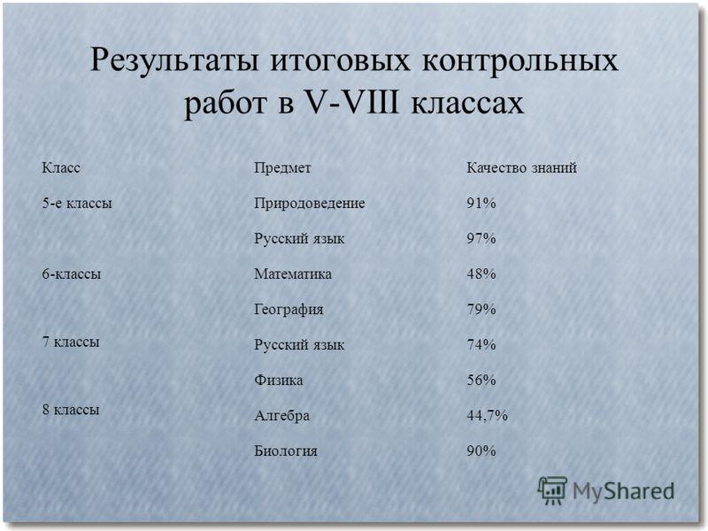 Результаты итоговых контрольных работ в V-VIII классах КлассПредметКачество знаний 5-е классыПриродоведение91% Русский язык97% 6-классы 7 классы 8 классы Математика48% География79% Русский язык74% Физика56% Алгебра44,7% Биология90%