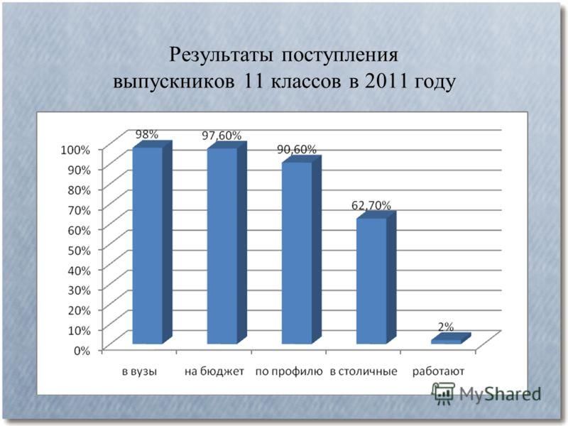 Результаты поступления выпускников 11 классов в 2011 году