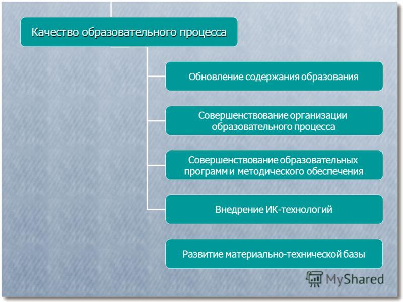 Качество образовательного процесса Обновление содержания образования Совершенствование организации образовательного процесса Совершенствование образовательных программ и методического обеспечения Внедрение ИК-технологий Развитие материально-техническ
