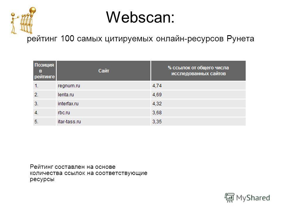 Webscan: pейтинг 100 самых цитируемых онлайн-ресурсов Рунета Рейтинг составлен на основе количества ссылок на соответствующие ресурсы