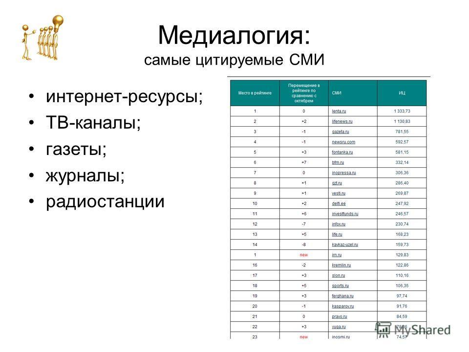 Медиалогия: самые цитируемые СМИ интернет-ресурсы; ТВ-каналы; газеты; журналы; радиостанции