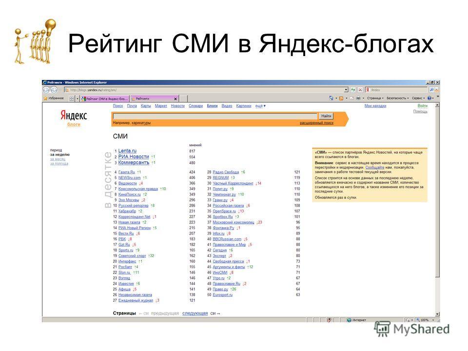 Рейтинг СМИ в Яндекс-блогах