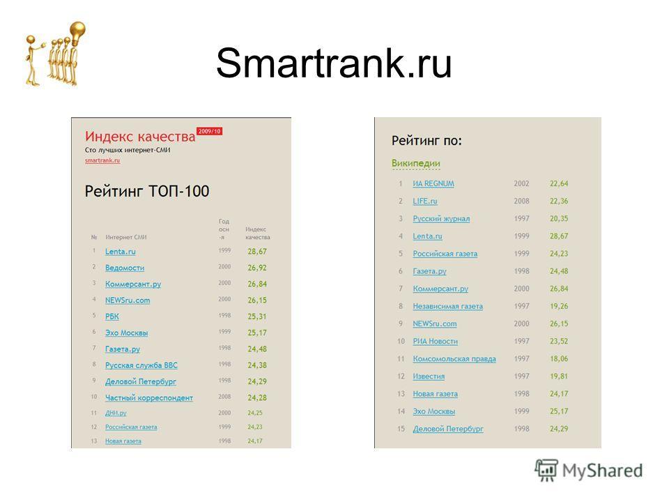 Smartrank.ru
