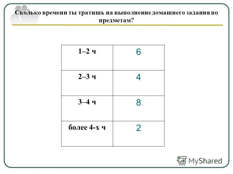Сколько времени ты тратишь на выполнение домашнего задания по предметам? 1–2 ч 6 2–3 ч 4 3–4 ч 8 более 4-х ч 2