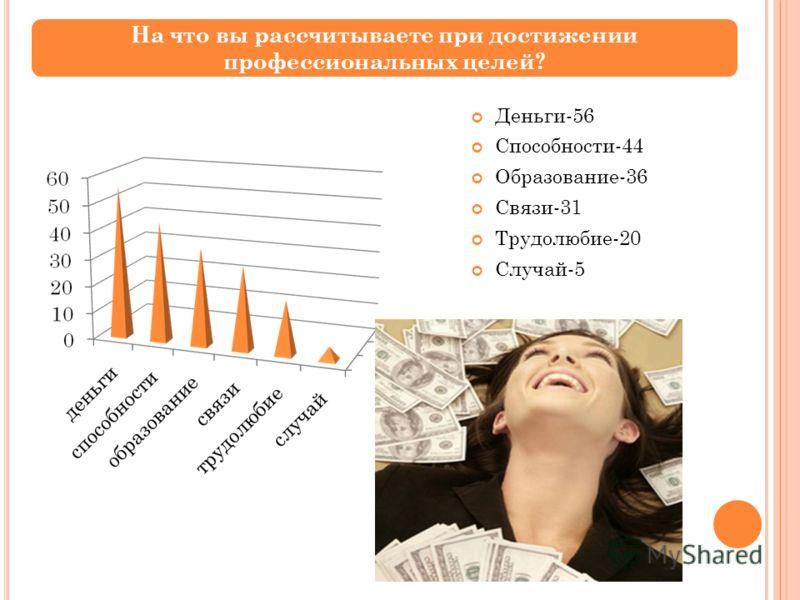 Деньги-56 Способности-44 Образование-36 Связи-31 Трудолюбие-20 Случай-5 На что вы рассчитываете при достижении профессиональных целей?