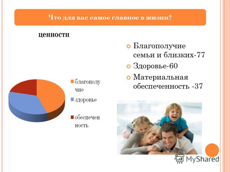 Благополучие семьи и близких-77 Здоровье-60 Материальная обеспеченность -37 Что для вас самое главное в жизни?