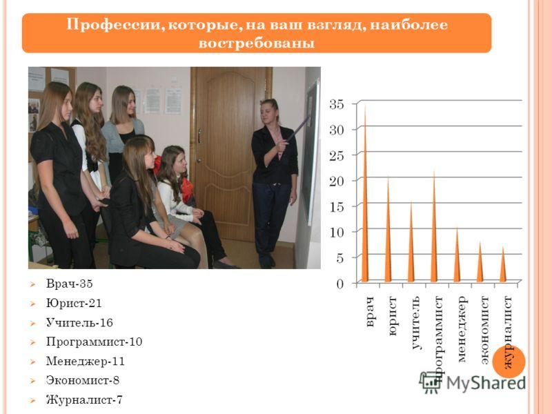 Врач-35 Юрист-21 Учитель-16 Программист-10 Менеджер-11 Экономист-8 Журналист-7 Профессии, которые, на ваш взгляд, наиболее востребованы