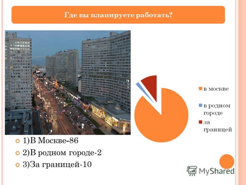1)В Москве - 86 2)В родном городе-2 3)За границей-10 Где вы планируете работать?