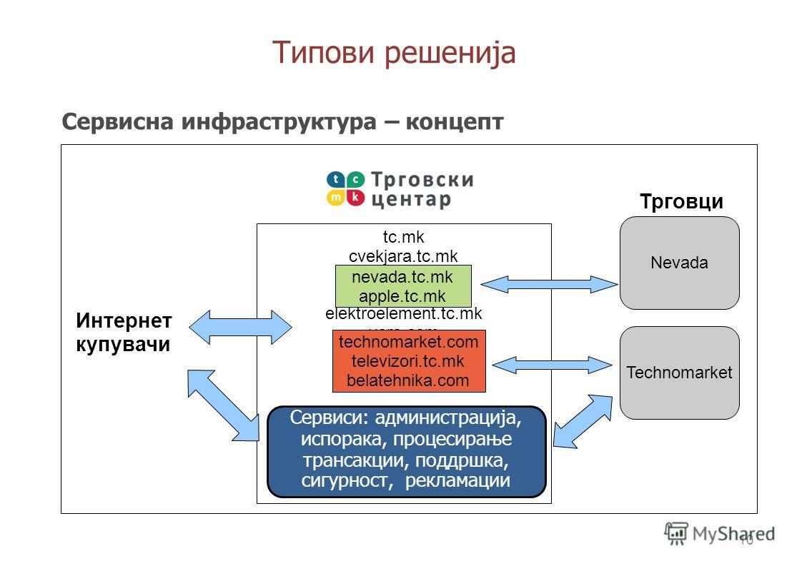 9 Типови решенија Споредбена анализа ПараметарСамостојна продавницаИнтегрирана ТЦ продавница Инвестиција~1000+ Евра0 Тековни трошоци~100 ЕвраОд 10 Евра Заштита од измамиБанкаБанка, ТЦ систем за заштита Контрола на квалитет-ТЦ мониторинг, контрола на
