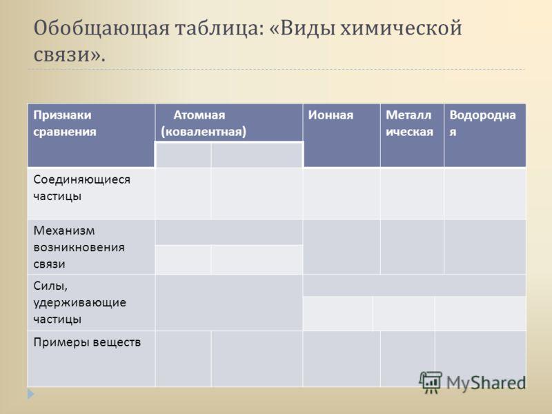 Обобщающая таблица : « Виды химической связи ». Признаки сравнения Атомная ( ковалентная ) ИоннаяМеталл ическая Водородна я Соединяющиеся частицы Механизм возникновения связи Силы, удерживающие частицы Примеры веществ