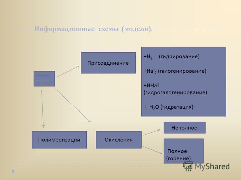 Информационные схемы ( модели ). Присоединение + Н 2 ( гидрирование ) + На l 2 ( галогенирование ) + ННа 1 ( гидрогалогенирование ) + Н 2 О ( гидратация ) Окисления Полное ( горение ) Неполное Полимеризации